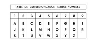 Lettres et nombres en numérologie pour prénom et nom
